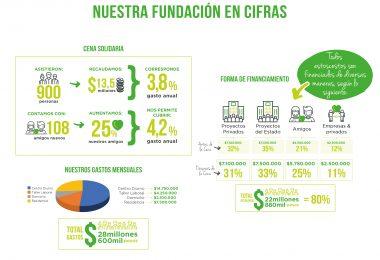 Nuestra Fundación en Cifras